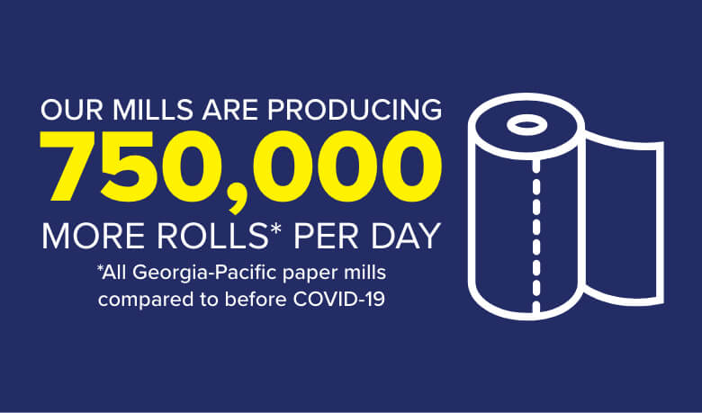 Our mills are producing 750,000 more rolls* per day *All Georgia-Pacific paper mills     compared to before COVID-19