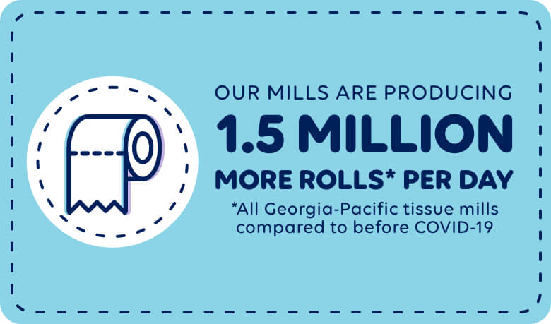 Our mills are producing 1.5 million more rolls* per day *All Georgia-Pacific tissue mills         compared to before COVID-19
