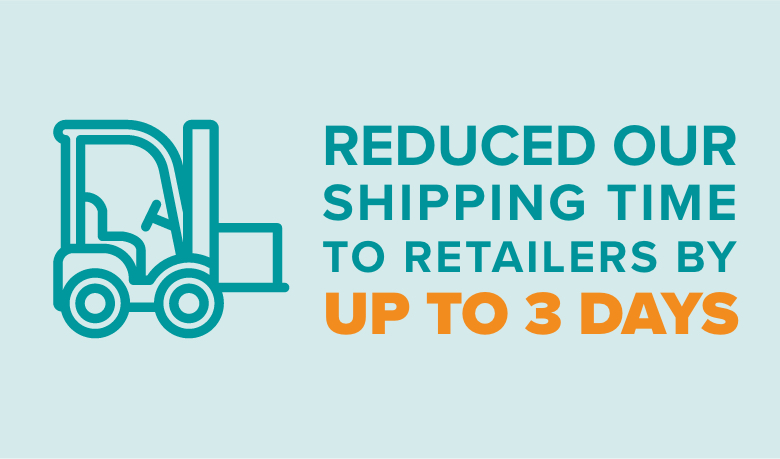 Reduced Our Shipping Time to Retailers by up to 3 days