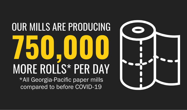 Our mills are producing 750,000 more rolls* per day *All Georgia-Pacific towel mills     compared to before COVID-19